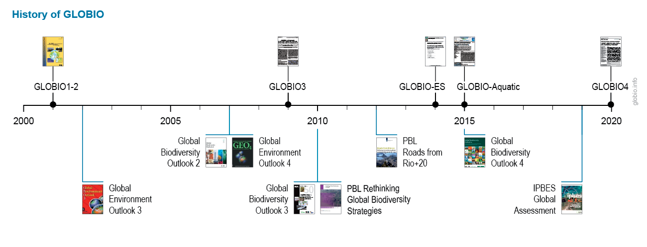 Schematic timeline of the development of GLOBIO, as covered by the text below
